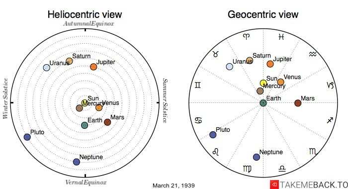 Planetary positions on March 21st, 1939 - Heliocentric and Geocentric views