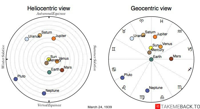Planetary positions on March 24th, 1939 - Heliocentric and Geocentric views