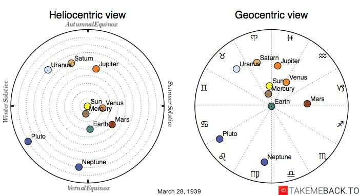 Planetary positions on March 28th, 1939 - Heliocentric and Geocentric views