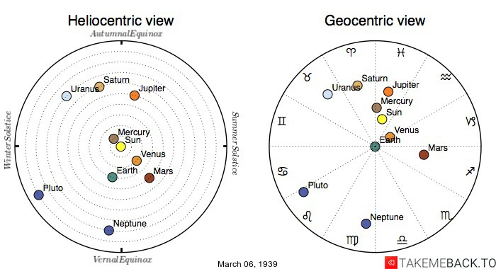 Planetary positions on March 6th, 1939 - Heliocentric and Geocentric views