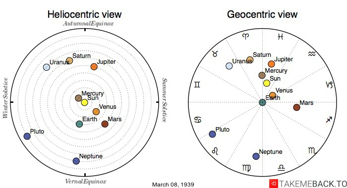 Planetary positions on March 8th, 1939 - Heliocentric and Geocentric views