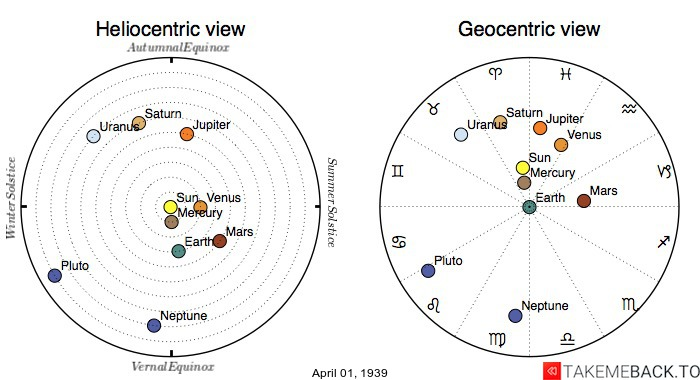 Planetary positions on April 1st, 1939 - Heliocentric and Geocentric views