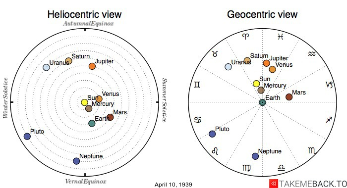 Planetary positions on April 10, 1939 - Heliocentric and Geocentric views