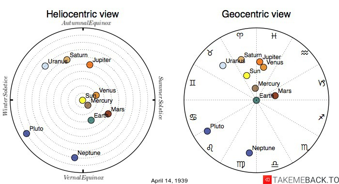 Planetary positions on April 14th, 1939 - Heliocentric and Geocentric views