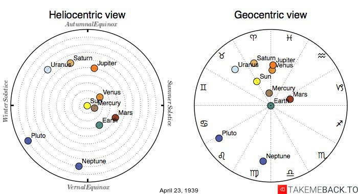 Planetary positions on April 23, 1939 - Heliocentric and Geocentric views