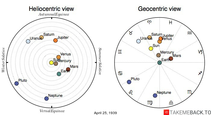 Planetary positions on April 25th, 1939 - Heliocentric and Geocentric views