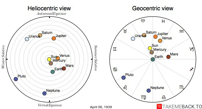 Planetary positions on April 6th, 1939 - Heliocentric and Geocentric views