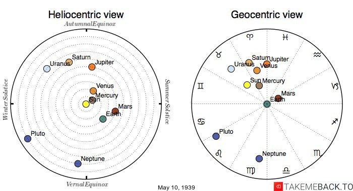 Planetary positions on May 10th, 1939 - Heliocentric and Geocentric views