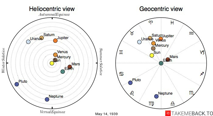 Planetary positions on May 14th, 1939 - Heliocentric and Geocentric views