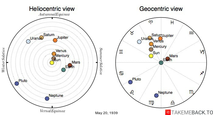 Planetary positions on May 20th, 1939 - Heliocentric and Geocentric views