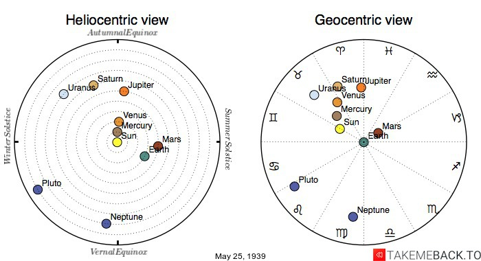 Planetary positions on May 25th, 1939 - Heliocentric and Geocentric views