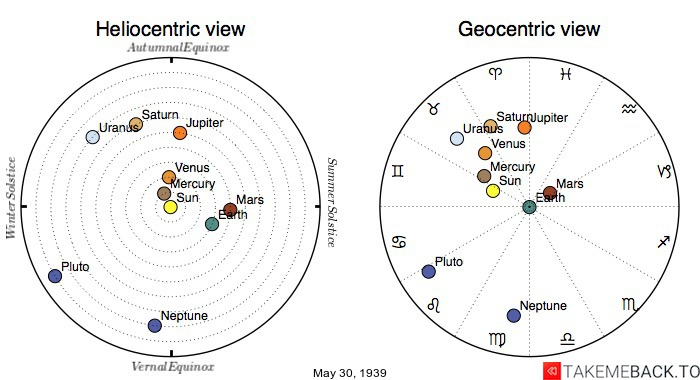 Planetary positions on May 30th, 1939 - Heliocentric and Geocentric views