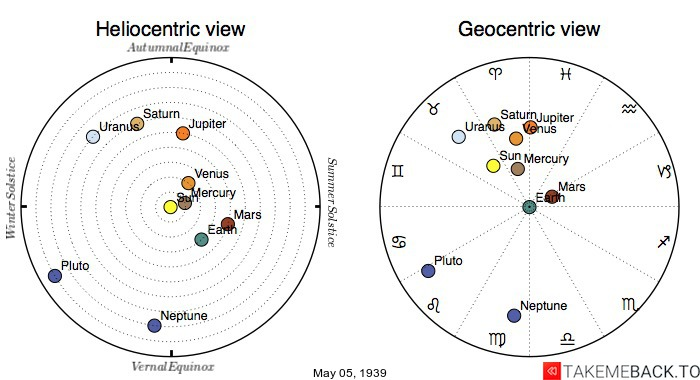 Planetary positions on May 5th, 1939 - Heliocentric and Geocentric views