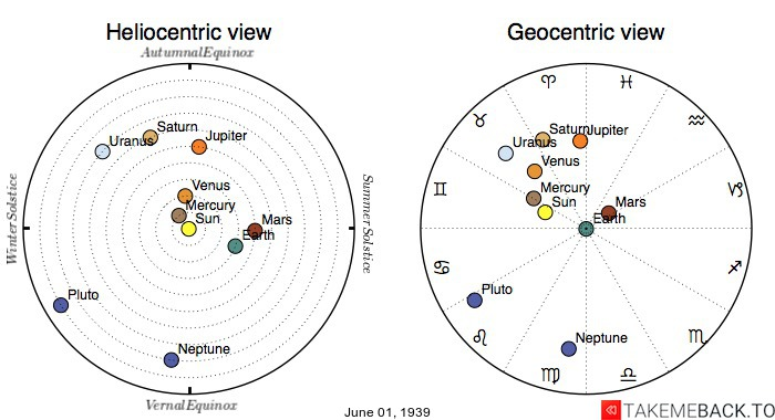 Planetary positions on June 1st, 1939 - Heliocentric and Geocentric views