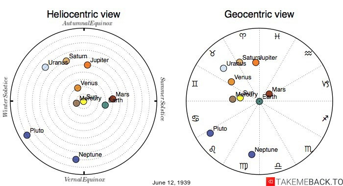 Planetary positions on June 12th, 1939 - Heliocentric and Geocentric views