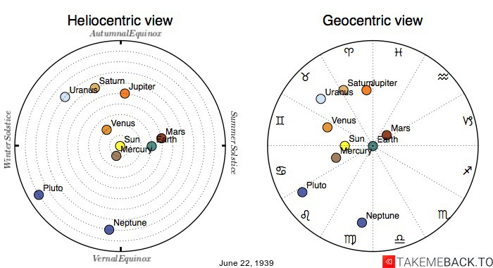 Planetary positions on June 22nd, 1939 - Heliocentric and Geocentric views