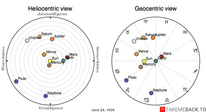 Planetary positions on June 24th, 1939 - Heliocentric and Geocentric views