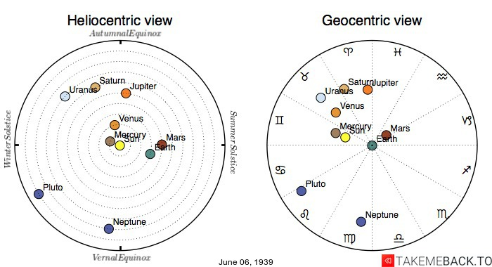 Planetary positions on June 6th, 1939 - Heliocentric and Geocentric views