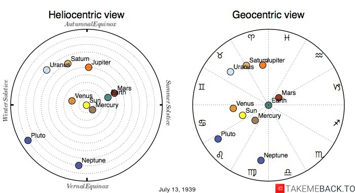 Planetary positions on July 13th, 1939 - Heliocentric and Geocentric views