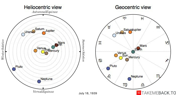 Planetary positions on July 18th, 1939 - Heliocentric and Geocentric views