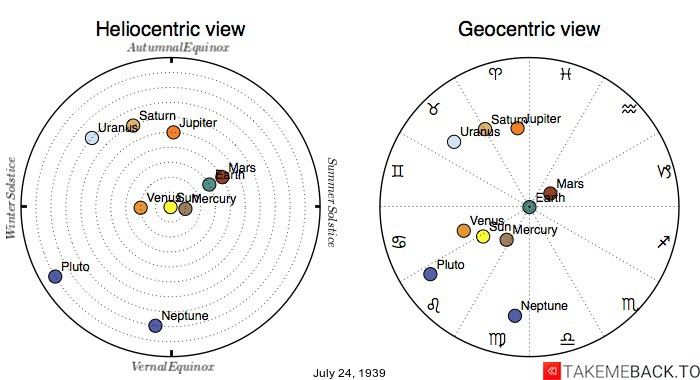 Planetary positions on July 24th, 1939 - Heliocentric and Geocentric views