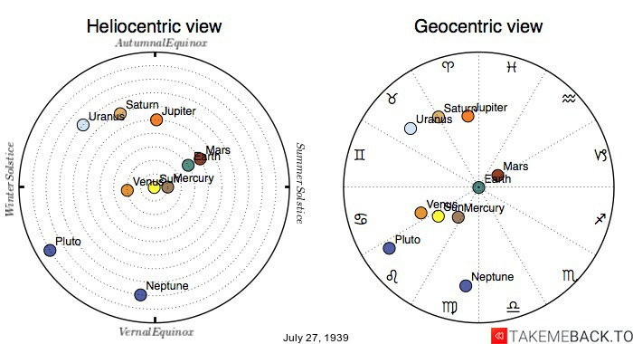 Planetary positions on July 27th, 1939 - Heliocentric and Geocentric views