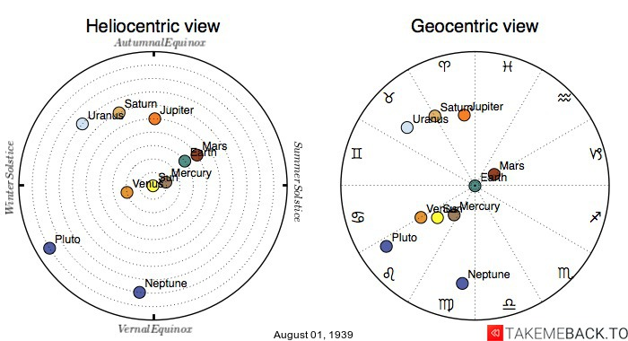 Planetary positions on August 1st, 1939 - Heliocentric and Geocentric views