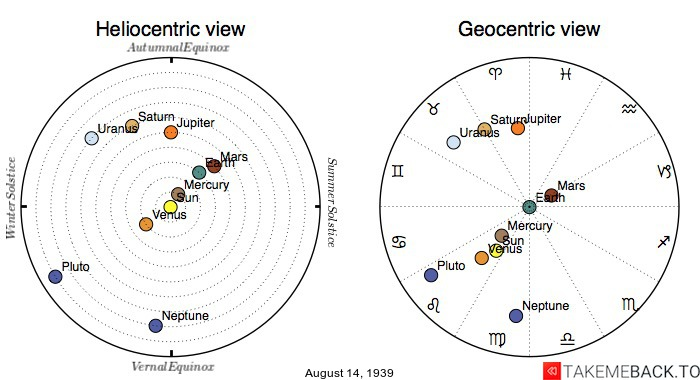 Planetary positions on August 14th, 1939 - Heliocentric and Geocentric views