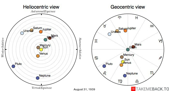 Planetary positions on August 31st, 1939 - Heliocentric and Geocentric views