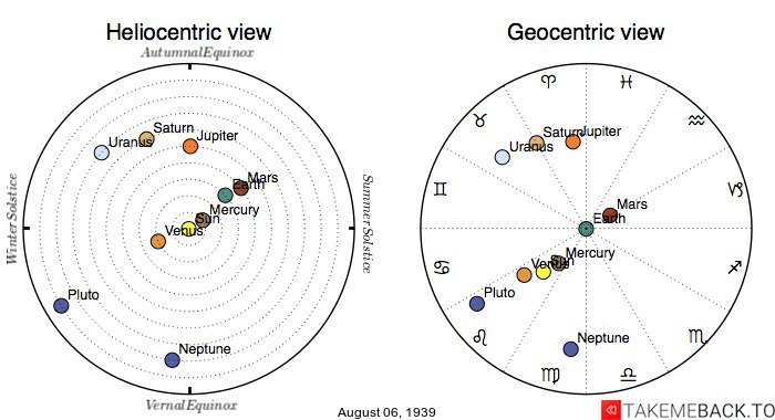Planetary positions on August 6th, 1939 - Heliocentric and Geocentric views