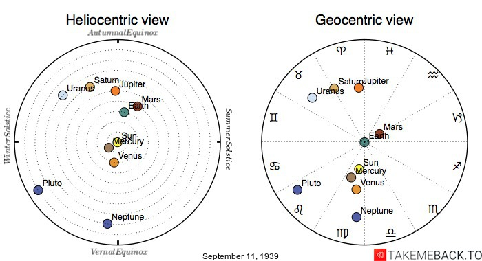 Planetary positions on September 11th, 1939 - Heliocentric and Geocentric views