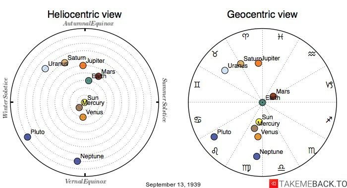 Planetary positions on September 13th, 1939 - Heliocentric and Geocentric views