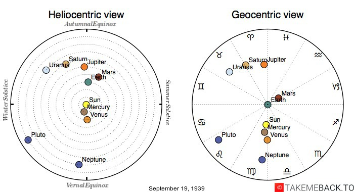 Planetary positions on September 19th, 1939 - Heliocentric and Geocentric views