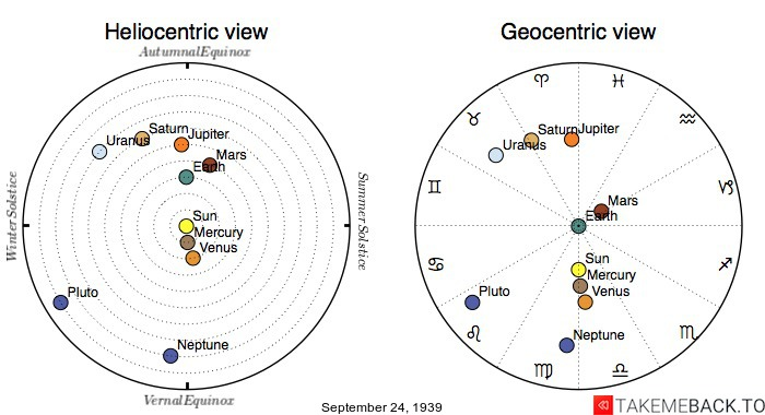 Planetary positions on September 24th, 1939 - Heliocentric and Geocentric views