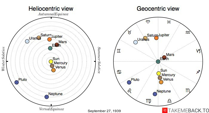 Planetary positions on September 27th, 1939 - Heliocentric and Geocentric views