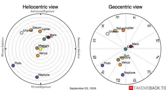 Planetary positions on September 3rd, 1939 - Heliocentric and Geocentric views