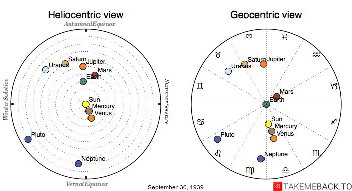 Planetary positions on September 30th, 1939 - Heliocentric and Geocentric views