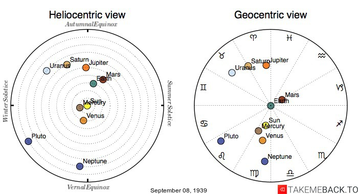 Planetary positions on September 08, 1939 - Heliocentric and Geocentric views