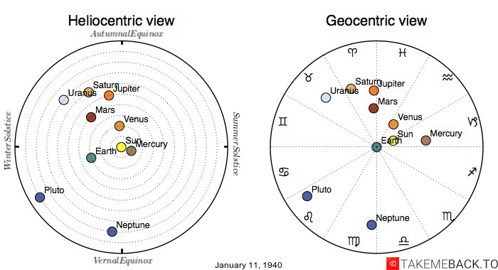 Planetary positions on January 11th, 1940 - Heliocentric and Geocentric views