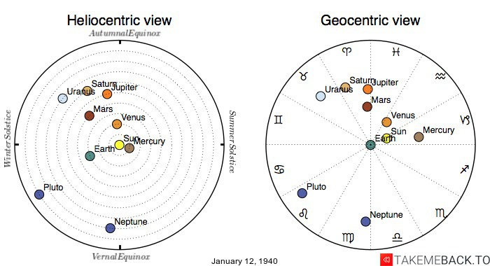 Planetary positions on January 12th, 1940 - Heliocentric and Geocentric views