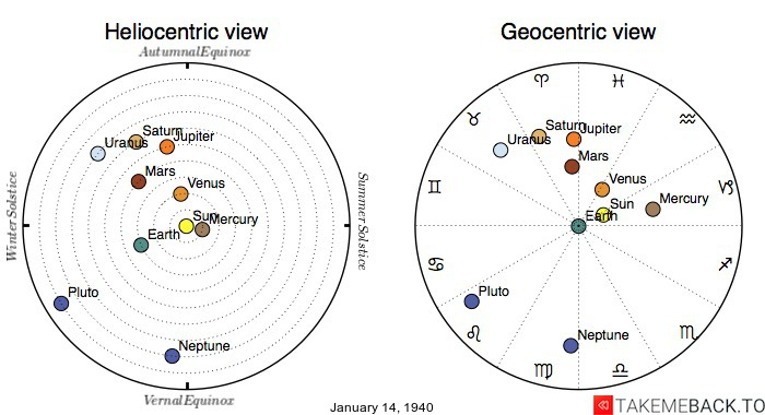 Planetary positions on January 14th, 1940 - Heliocentric and Geocentric views