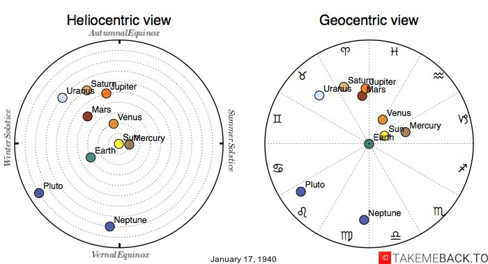 Planetary positions on January 17th, 1940 - Heliocentric and Geocentric views