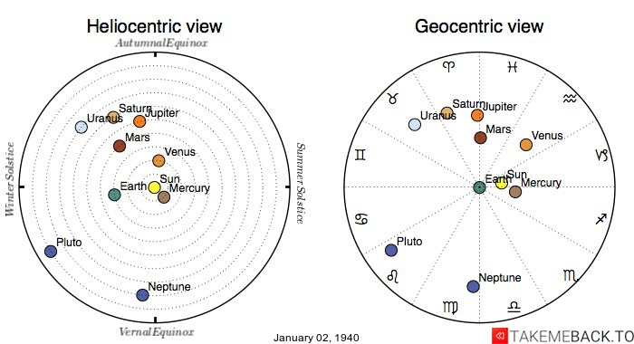Planetary positions on January 2nd, 1940 - Heliocentric and Geocentric views