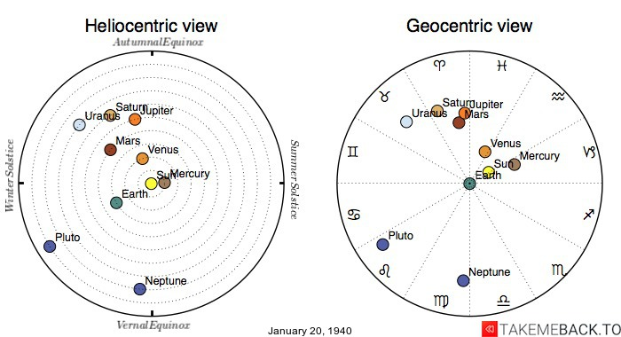 Planetary positions on January 20th, 1940 - Heliocentric and Geocentric views