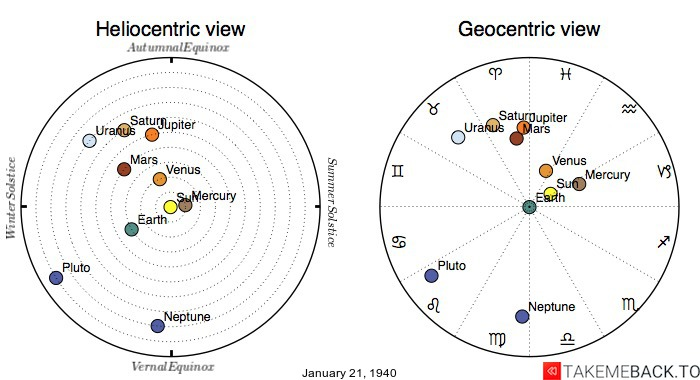 Planetary positions on January 21st, 1940 - Heliocentric and Geocentric views
