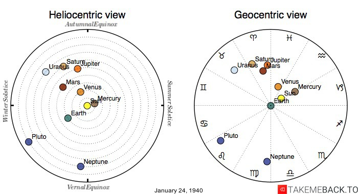 Planetary positions on January 24th, 1940 - Heliocentric and Geocentric views