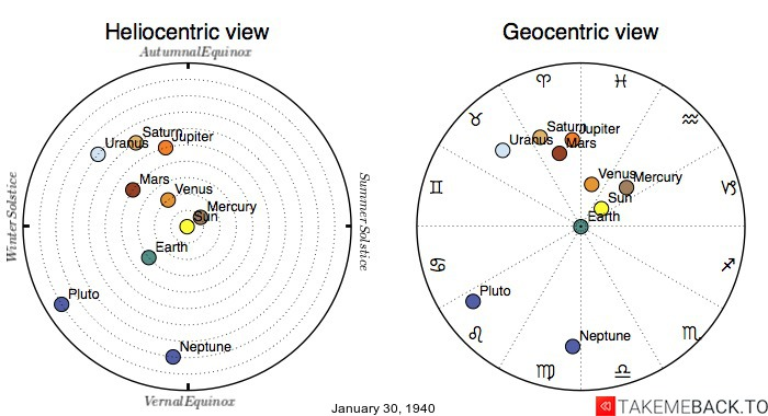Planetary positions on January 30th, 1940 - Heliocentric and Geocentric views