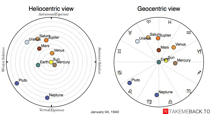 Planetary positions on January 4th, 1940 - Heliocentric and Geocentric views