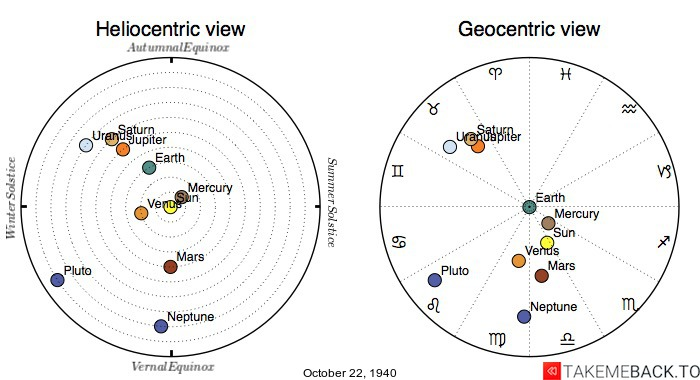 Planetary positions on October 22nd, 1940 - Heliocentric and Geocentric views