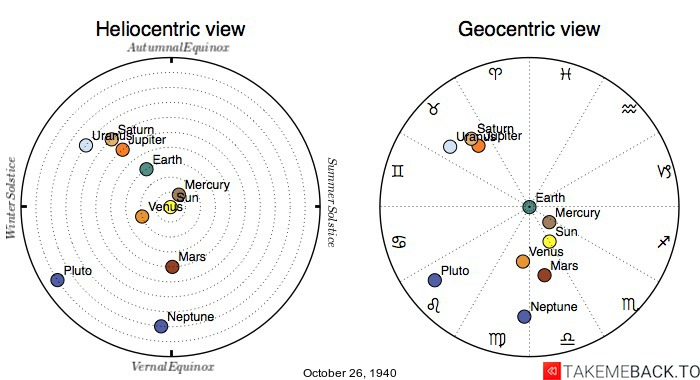 Planetary positions on October 26th, 1940 - Heliocentric and Geocentric views